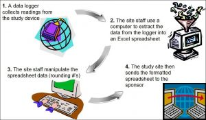 Electronic Data Capture